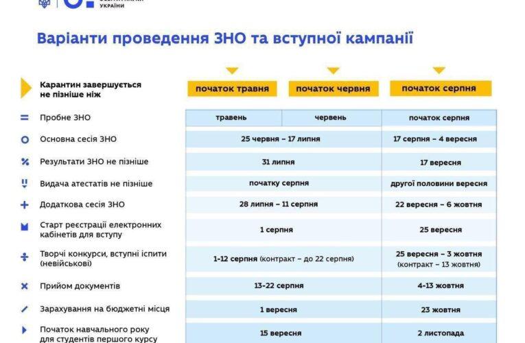 Коли в Україні відбудеться ЗНО і розпочнеться навчання