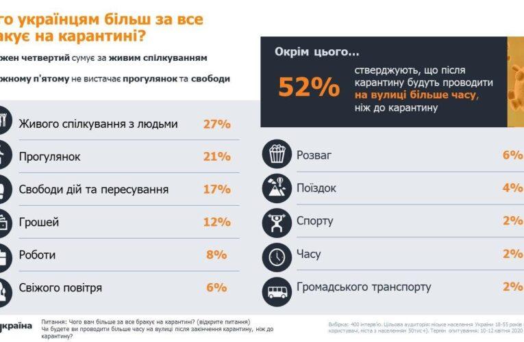 Чого українцям більш за все бракує на карантині?